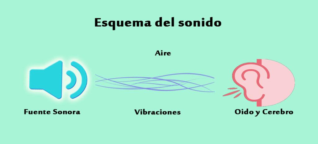 representacion grafica del sonido y su decodificacion